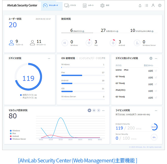 [AhnLab Security Center (Web Management)主要機能]